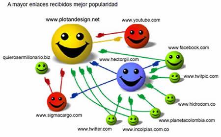 Popularidad de un Sitio Web